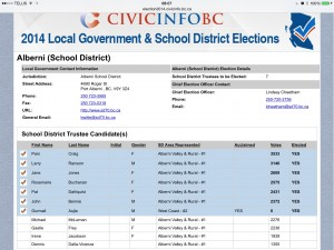 Sd70 results2014