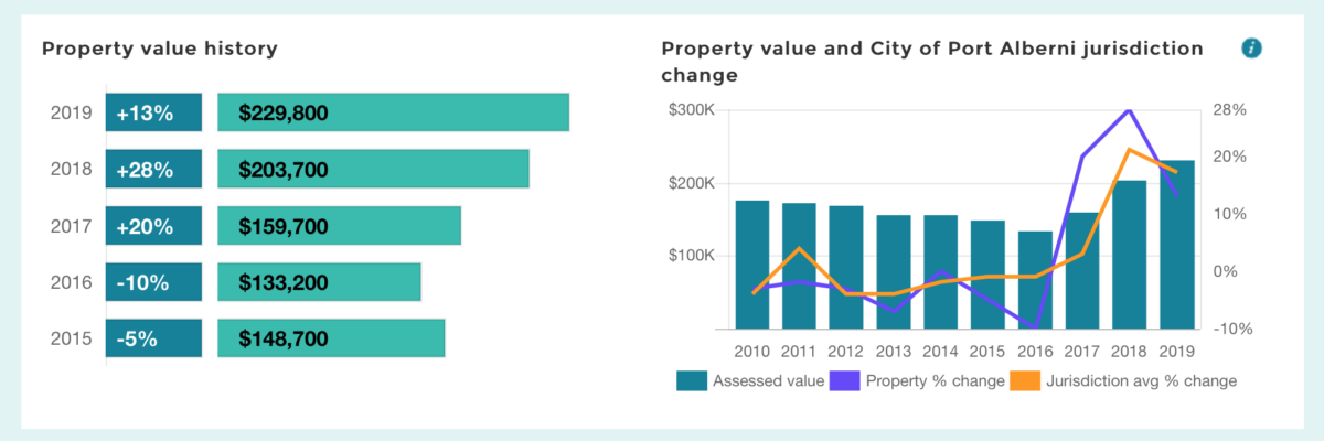My BC Property Assessment in Port Alberni – 20%, 28%, 13%. Property Taxes… Not so much.